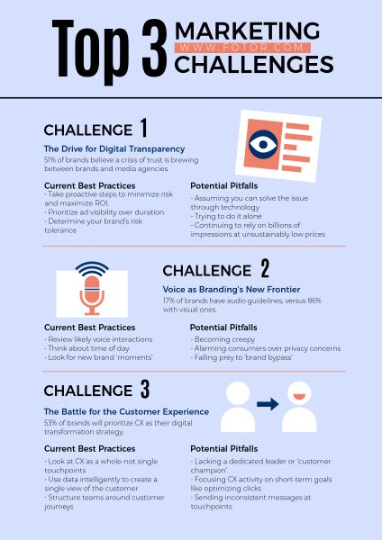 Marketing Infographics Poster